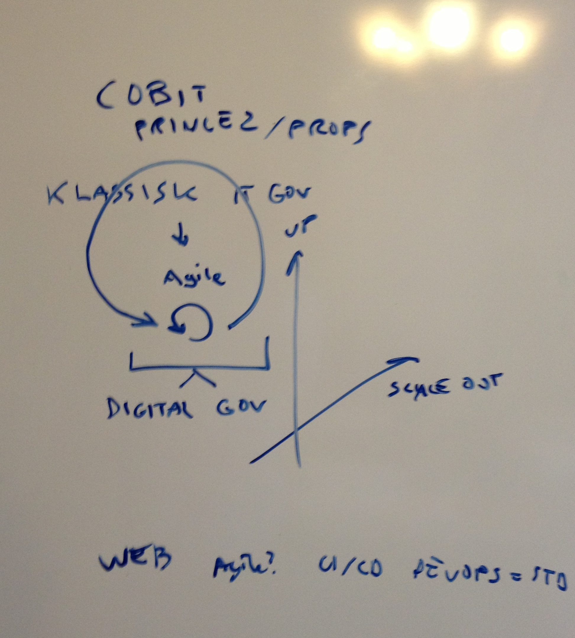 Digital governance context and components